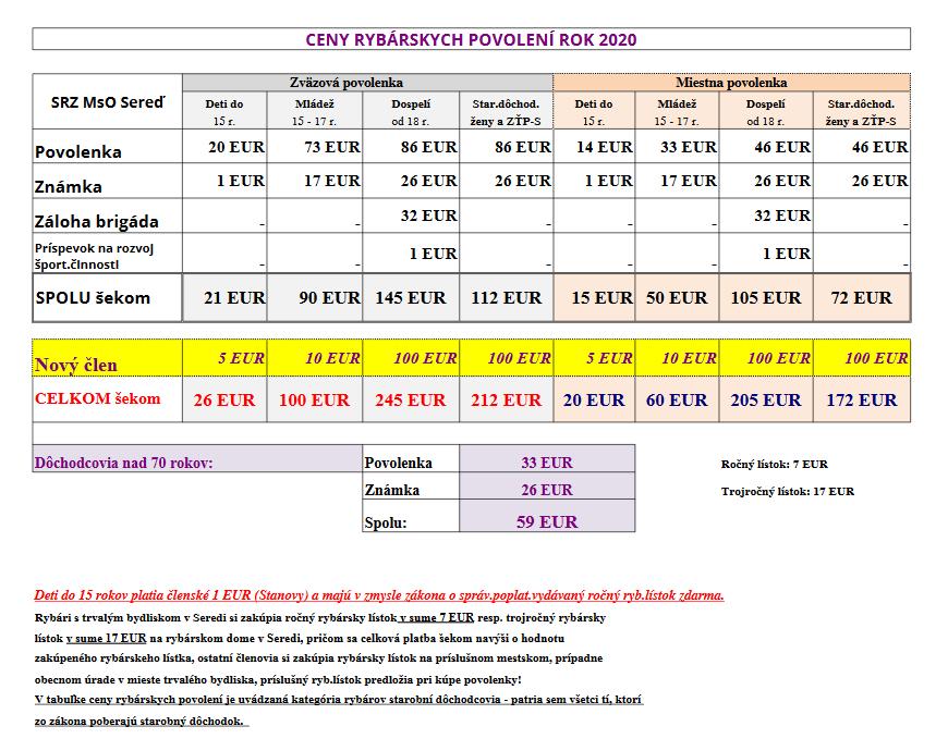Ceny rybárskych povoleniek